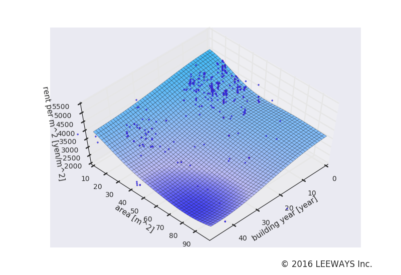 水道橋 人工知能・機械学習による不動産投資分析