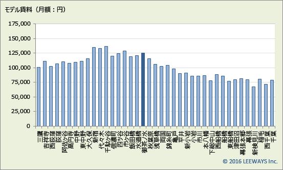 御茶ノ水 不動産投資分析