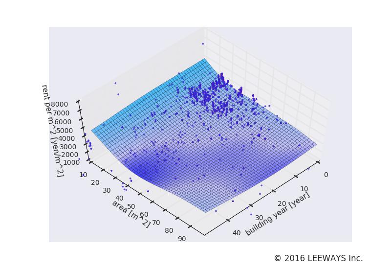 浅草橋 人工知能・機械学習による不動産投資分析