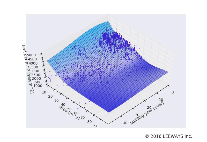 両国 人工知能・機械学習による不動産投資分析