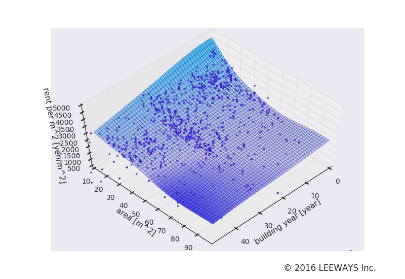 平井 人工知能・機械学習による不動産投資分析