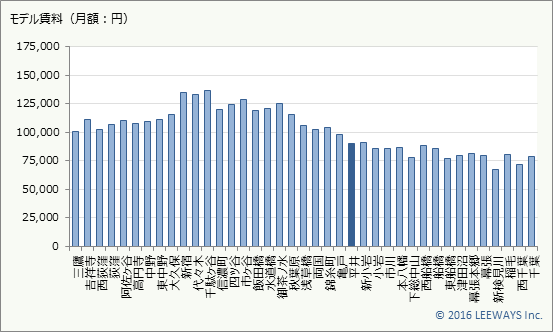 平井 不動産投資分析