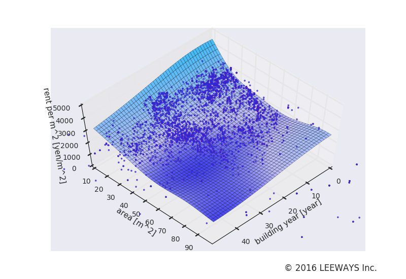 小岩 人工知能・機械学習による不動産投資分析