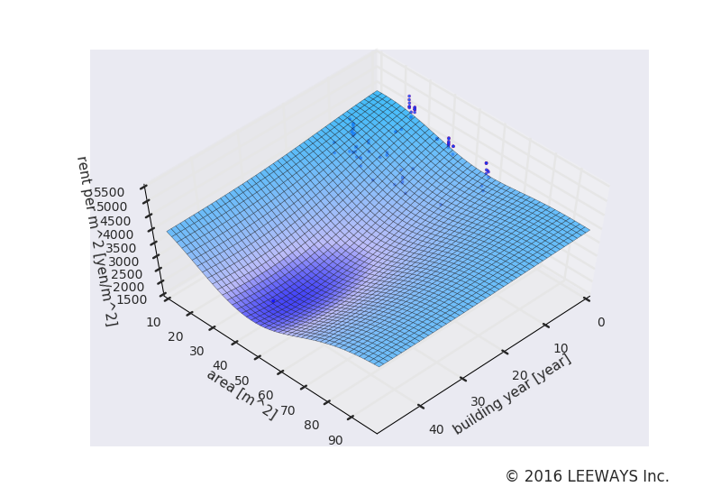 新日本橋 人工知能・機械学習による不動産投資分析