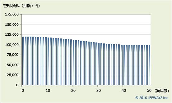 新日本橋 不動産投資分析