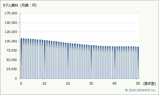 錦糸町 不動産投資分析