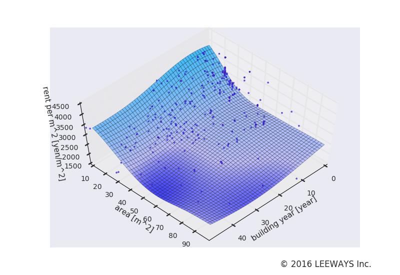 三河島 人工知能・機械学習による不動産投資分析