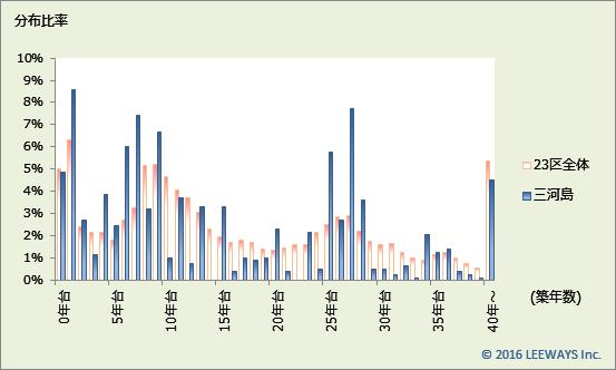 三河島 不動産投資分析