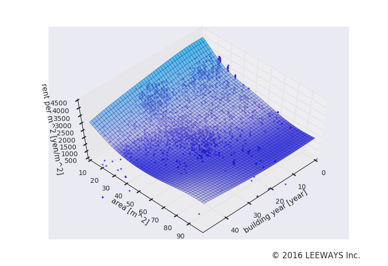 綾瀬 人工知能・機械学習による不動産投資分析