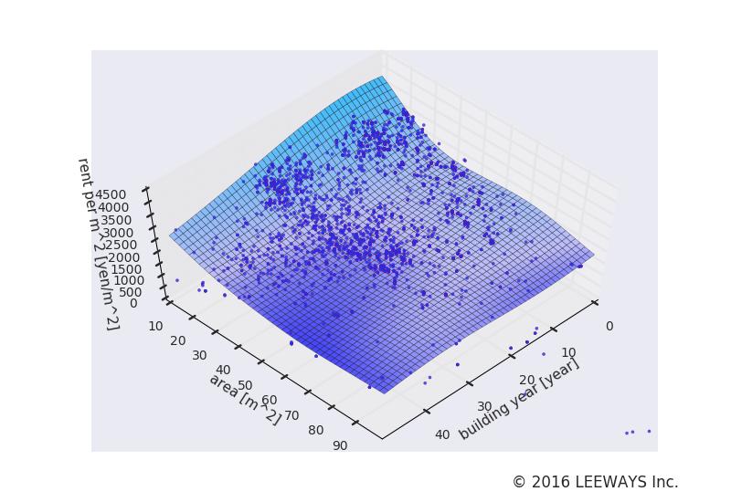 亀有 人工知能・機械学習による不動産投資分析