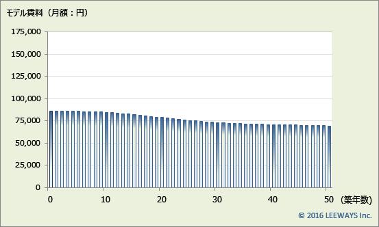 亀有 不動産投資分析