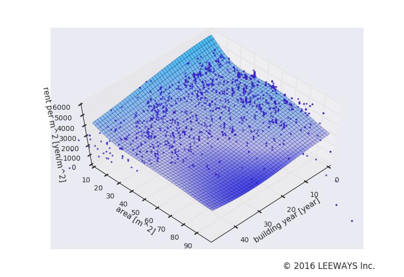大崎 人工知能・機械学習による不動産投資分析