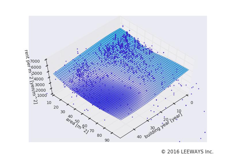 渋谷 人工知能・機械学習による不動産投資分析