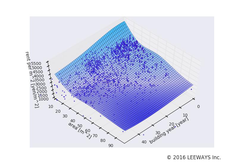 板橋 人工知能・機械学習による不動産投資分析