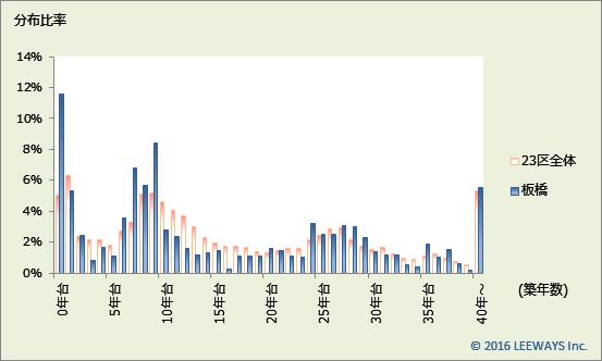 板橋 不動産投資分析