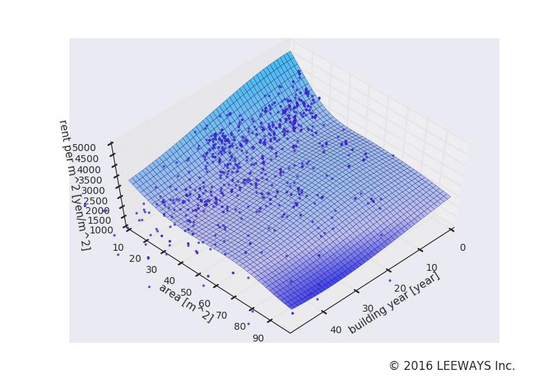 十条 人工知能・機械学習による不動産投資分析