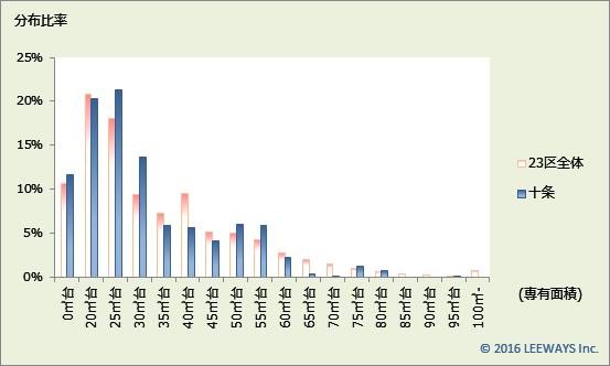 十条 不動産投資分析