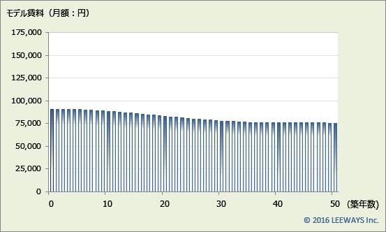 北赤羽 不動産投資分析