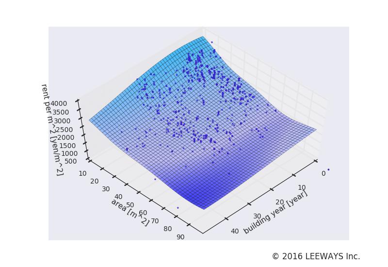 浮間舟渡 人工知能・機械学習による不動産投資分析