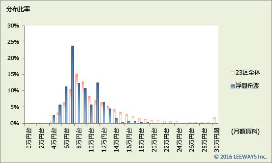 浮間舟渡 不動産投資分析