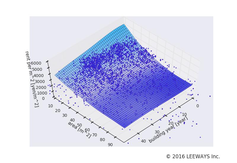 吉祥寺 人工知能・機械学習による不動産投資分析