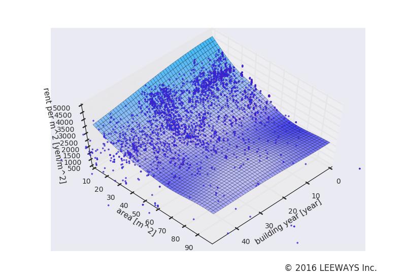 赤羽 人工知能・機械学習による不動産投資分析