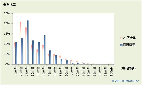 西日暮里 不動産投資分析