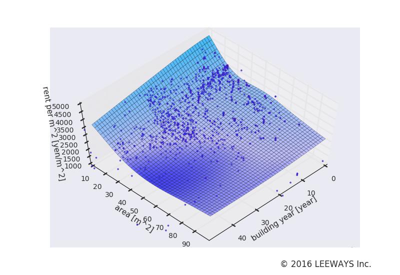 日暮里 人工知能・機械学習による不動産投資分析