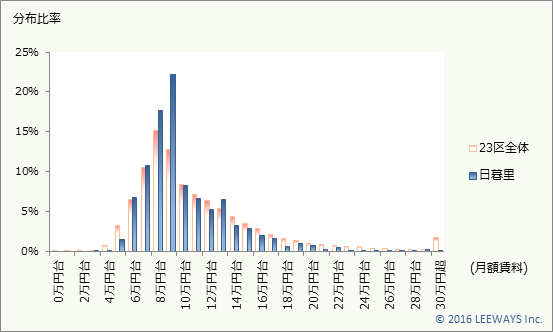 日暮里 不動産投資分析