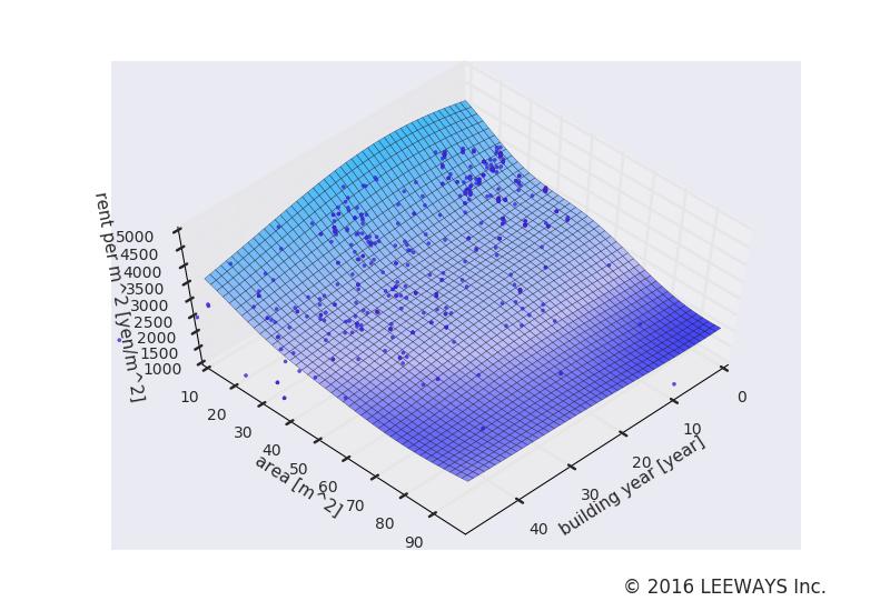 鶯谷 人工知能・機械学習による不動産投資分析