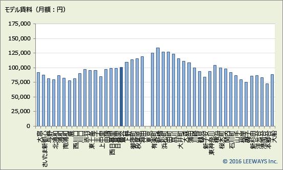 鶯谷 不動産投資分析