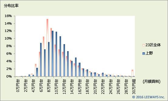 上野 不動産投資分析