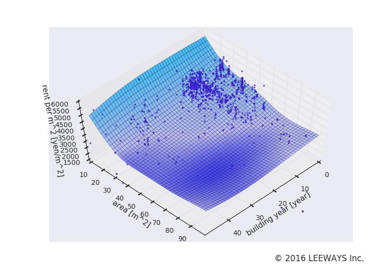 秋葉原 人工知能・機械学習による不動産投資分析