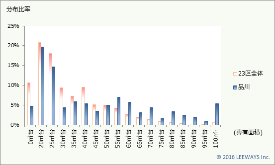 品川 不動産投資分析