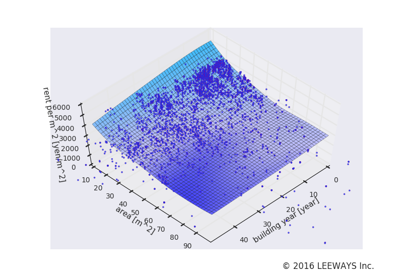 大森 人工知能・機械学習による不動産投資分析