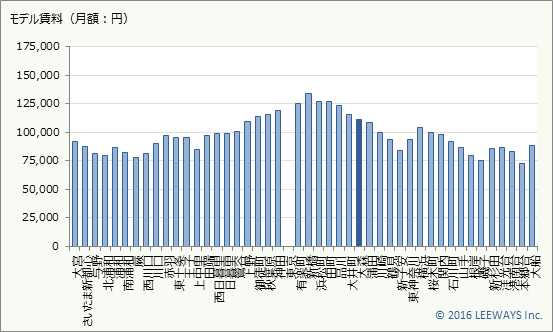 大森 不動産投資分析