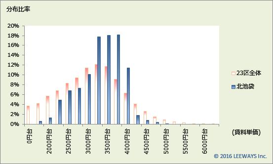 北池袋 不動産投資分析
