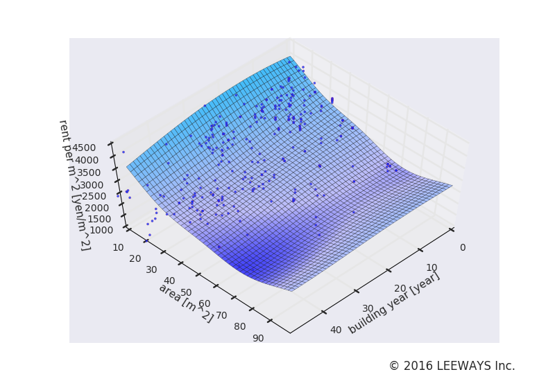 下板橋 人工知能・機械学習による不動産投資分析