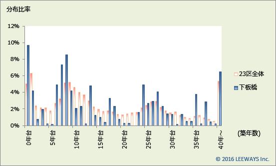 下板橋 不動産投資分析