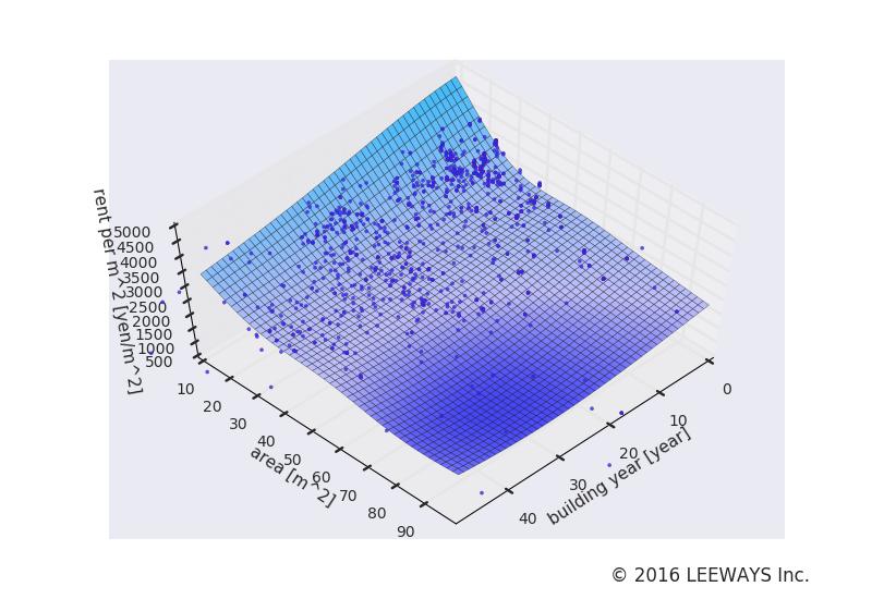 中板橋 人工知能・機械学習による不動産投資分析