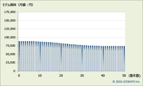 中板橋 不動産投資分析