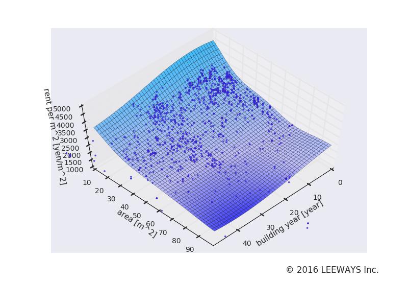 ときわ台 人工知能・機械学習による不動産投資分析