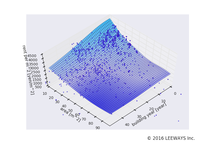 上板橋 人工知能・機械学習による不動産投資分析