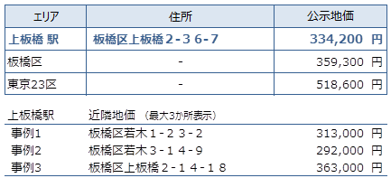 上板橋 不動産投資分析