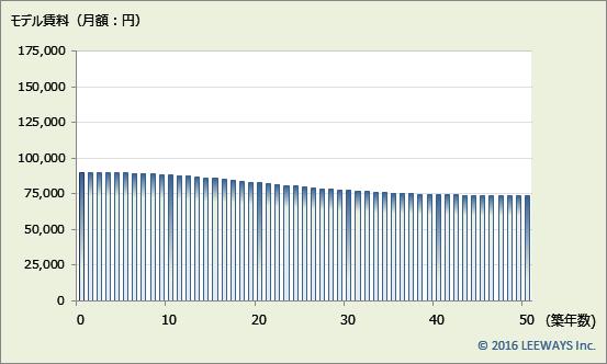 東武練馬 不動産投資分析