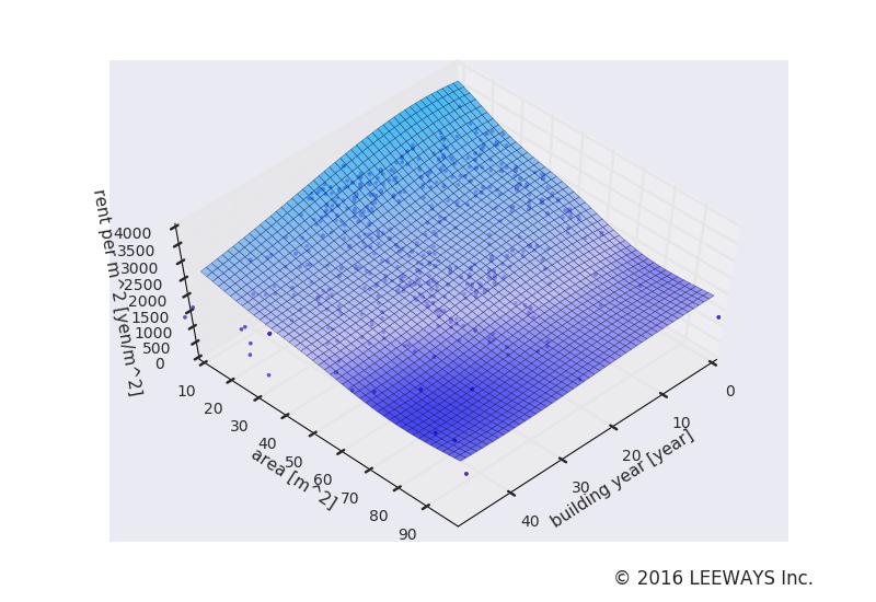 下赤塚 人工知能・機械学習による不動産投資分析