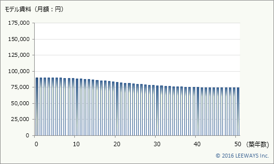 下赤塚 不動産投資分析