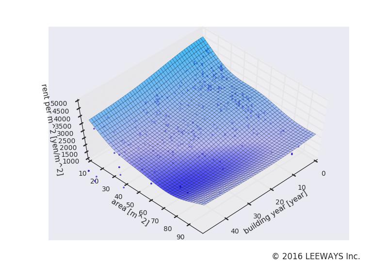 曳舟 人工知能・機械学習による不動産投資分析