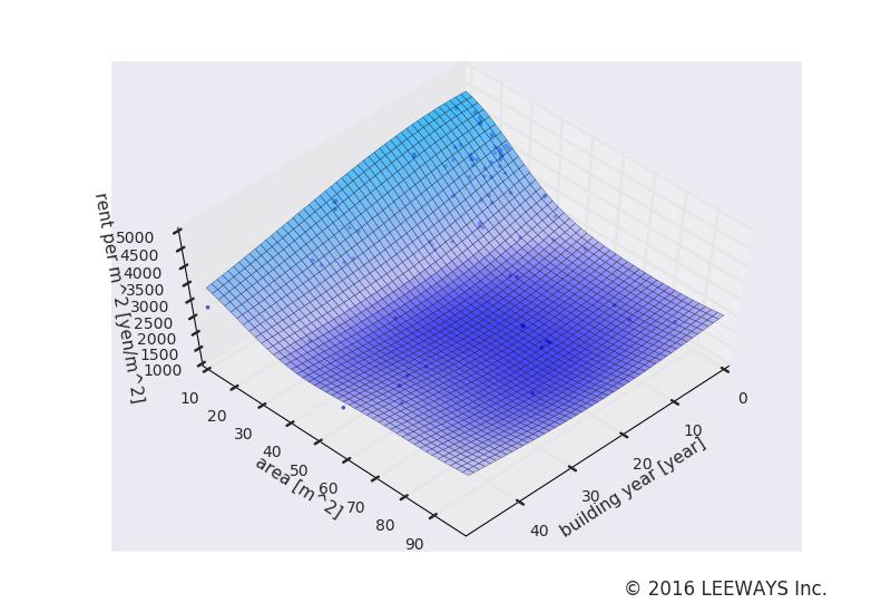 亀戸水神 人工知能・機械学習による不動産投資分析