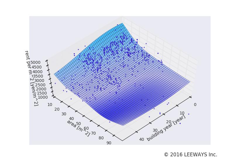 椎名町 人工知能・機械学習による不動産投資分析